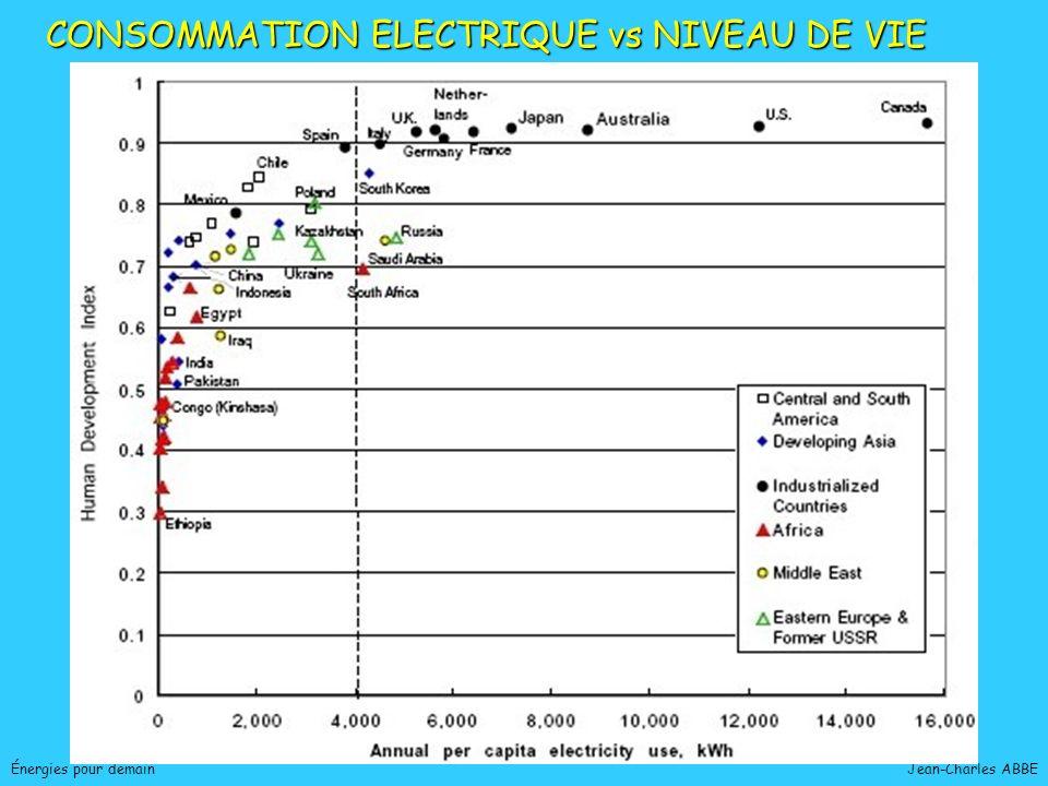 Jean-Charles ABBEÉnergies pour demain CONSOMMATIONS EN ÉNERGIE PRIMAIRE PAR HABITANT (Mtep) DANS DIFFERENTS PAYS