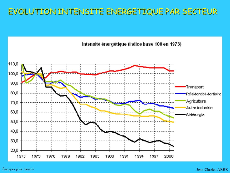 Jean-Charles ABBE EVOLUTION INTENSITE ENERGETIQUE PAR PAYS France Énergies pour demain