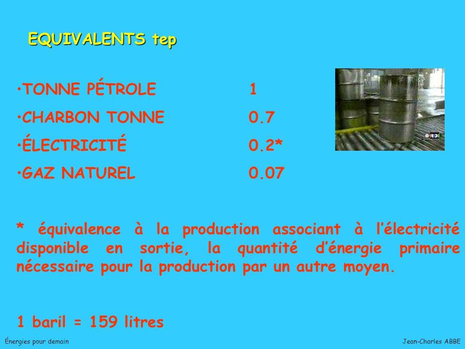 Jean-Charles ABBEÉnergies pour demain Énergie échangée par unité de temps Watt = Joule / seconde kiloWattheure = 1 000 W / 1 h Puissance électrique moyenne consommée par habitant en France : 2 000 kWh/ an Période de pointe : 1 kW e /habitant TGV Paris - Nantes : 6 500 kWh Train de marchandise 1 400 tonnes consomme 20 kWh/km (25 à 3 600 tonnes) Une ligne « normale » 400 kV-3 câbles transporte 1 000 MW = 1 à 2 millions de personnes PUISSANCE