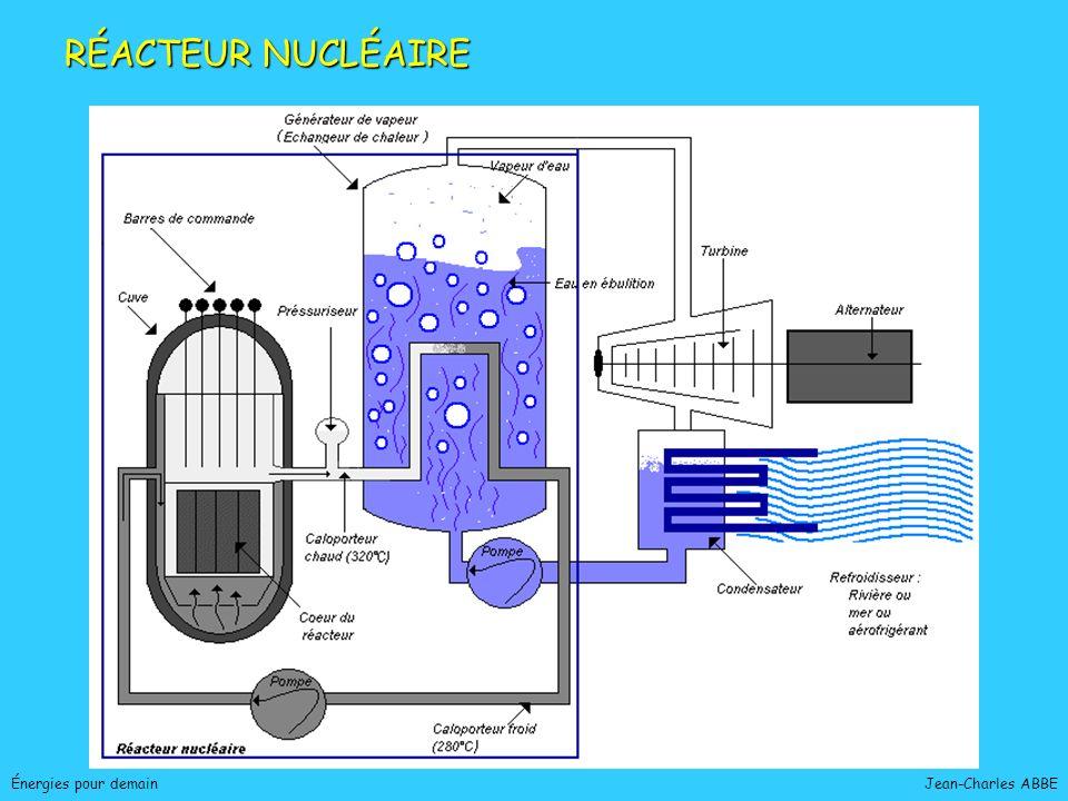 Jean-Charles ABBEÉnergies pour demain NUCLÉAIRE : RÉACTION DE FISSION REACTION EN CHAINE REACTION EN CHAINE U 235 neutron Fragments de fission (déchets nucléaires)