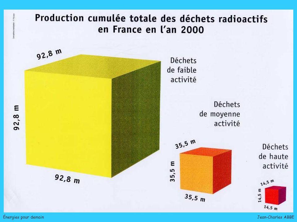 Jean-Charles ABBE Énergies pour demain URANIUM : Réserves mondiales Épuisement prévisible : 50 ans Porté à 3000 ans pour des surgénérateurs !