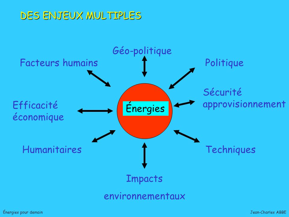 Jean-Charles ABBEÉnergies pour demain EQUIVALENTS tep TONNE PÉTROLE1 CHARBON TONNE0.7 ÉLECTRICITÉ0.2* GAZ NATUREL0.07 * équivalence à la production associant à lélectricité disponible en sortie, la quantité dénergie primaire nécessaire pour la production par un autre moyen.