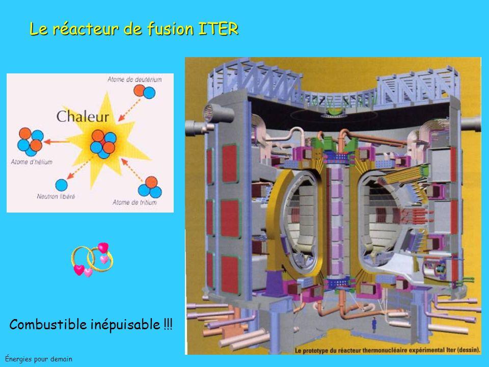Jean-Charles ABBEÉnergies pour demain Nouveaux réacteurs EPRNouveaux réacteurs EPR - Sûreté accrue - Rendement améliorée - Durée de vie prolongée - Déchets minimisés (relatif) Réacteurs hybridesRéacteurs hybrides - Sûreté de fonctionnement - -Combustion de déchets Réacteurs 4ième génération, haute températureRéacteurs 4ième génération, haute température FusionFusion (très long terme) NUCLEAIRE : PERSPECTIVES