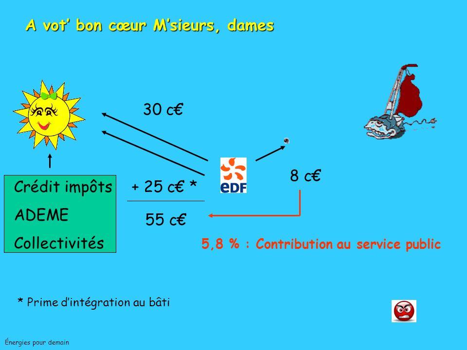 Jean-Charles ABBEÉnergies pour demain SOLAIRE Désavantages FORTE VARIABILITÉ Heure (passages nuageux) Journée (cycle diurne) Semaines, mois (séquences climatiques) Année (cycle saisons) RENDEMENTS DE CAPTAGE LIMITÉS ET FORT VARIABLES (1 000 W/m 2 ) APPLICATIONS DOMESTIQUES, PEU COMPATIBLES AVEC APPLICATIONS INDUSTRIELLES