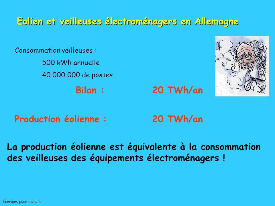 PaysPuissance Installée (MW) 2005 2006 Production 2006 (TWh) Equivalent heures pleine puissance (sur 8 760 h/an) Allemagne18 40020 60030,31 470 Espagn