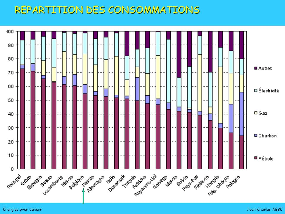 Jean-Charles ABBE STRUCTURE DE LA CONSOMMATION, 2004 MondeFrance Charbon 4% * dont 17% dorigine nucléaire Pétrole 35% Charbon 25% Gaz 22% Charbon 4% Pétrole 44,5% Gaz 22% Électricité 23%* Électricité 9% ENR+ Bio 7% ENR+ Bio 10% Charbon Pétrole Gaz Electricité Pétrole Charbon Gaz Electricité ENR+ Bio Énergies pour demain