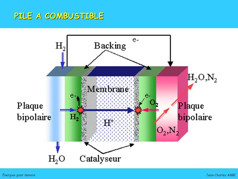 Jean-Charles ABBEÉnergies pour demain CaractéristiquesCaractéristiques - abondant - énergétique - non polluant ProductionProduction - dissociation électrolytique, photochimique de leau - cycles oxydoréduction ou thermochimiques Distribution et stockageDistribution et stockage - hydrogènoduc, réserves souterraines - hydrures métalliques (LaNi 5 ) HYDROGÈNE