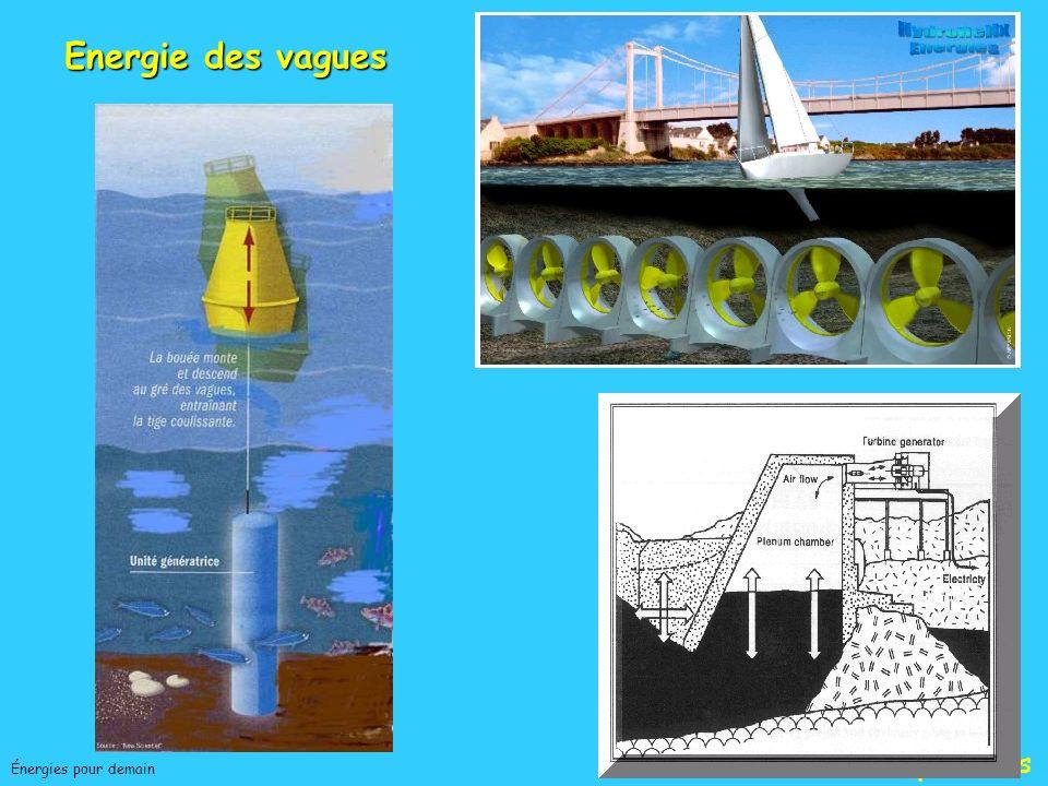Jean-Charles ABBEÉnergies pour demain Réfléchissez au mouvement des vagues, au flux et reflux, au va-et-vient des marées. Qu'est-ce que l'océan? une é