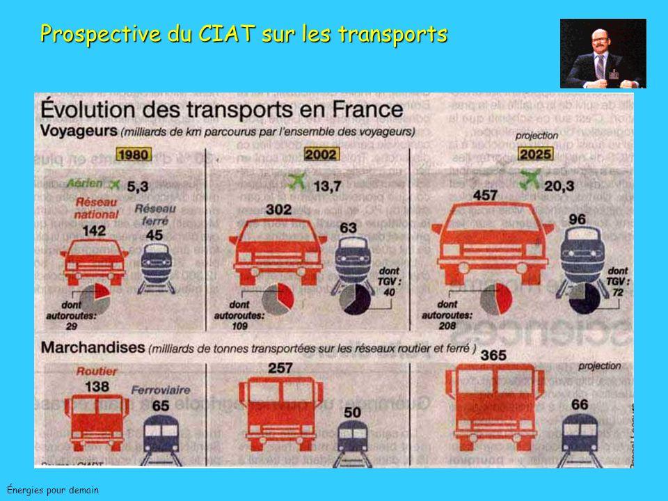 Jean-Charles ABBEÉnergies pour demain MAITRISE DE LENERGIE SECTEUR TRANSPORTS Véhicules - Véhicules allègement des véhicules, aérodynamismes, moteurs