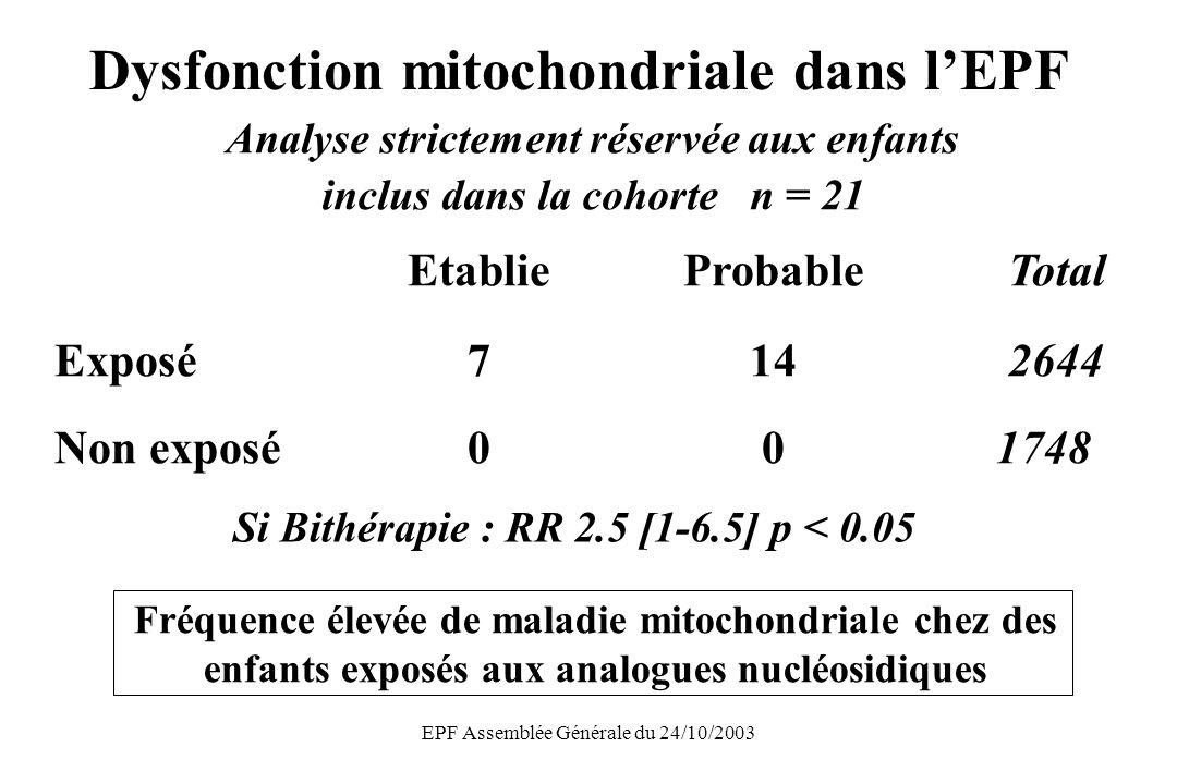 EPF Assemblée Générale du 24/10/2003 Dysfonction mitochondriale dans lEPF EtablieProbable Total Exposé714 2644 Non exposé00 1748 Si Bithérapie : RR 2.5 [1-6.5] p < 0.05 Fréquence élevée de maladie mitochondriale chez des enfants exposés aux analogues nucléosidiques Analyse strictement réservée aux enfants inclus dans la cohorte n = 21