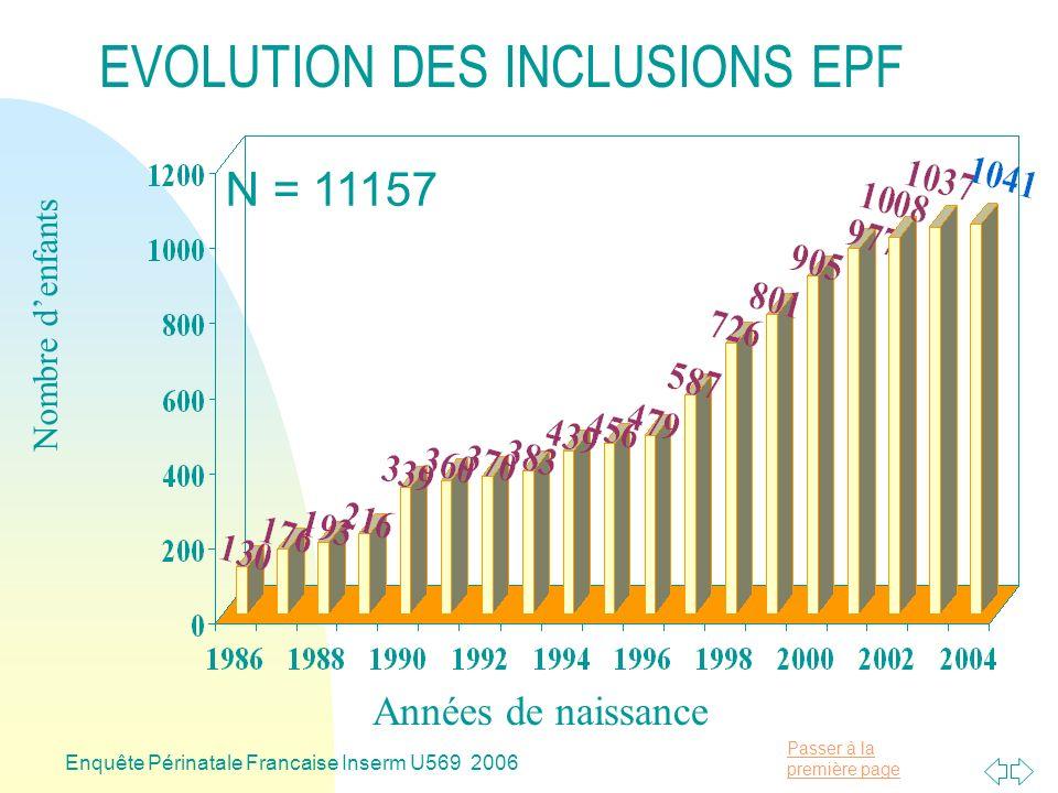 Passer à la première page Enquête Périnatale Francaise Inserm U569 2006 Nombre denfants Années de naissance EVOLUTION DES INCLUSIONS EPF N = 11157