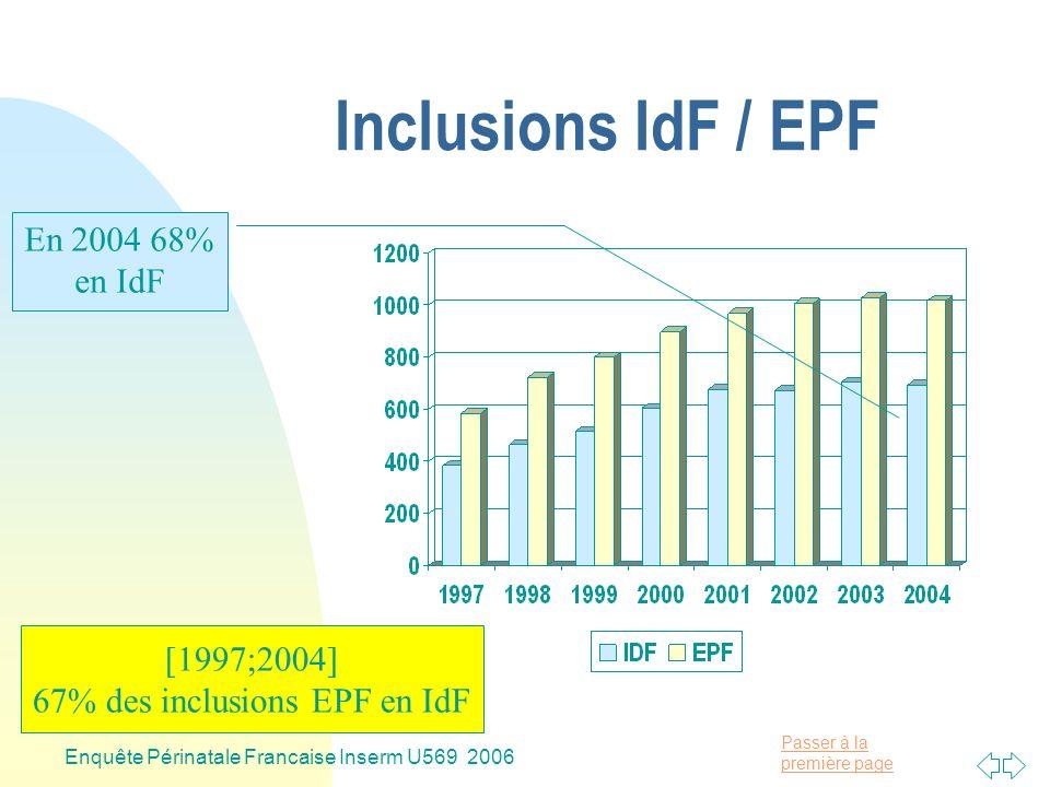 Passer à la première page Enquête Périnatale Francaise Inserm U569 2006 Inclusions IdF / EPF En 2004 68% en IdF [1997;2004] 67% des inclusions EPF en IdF