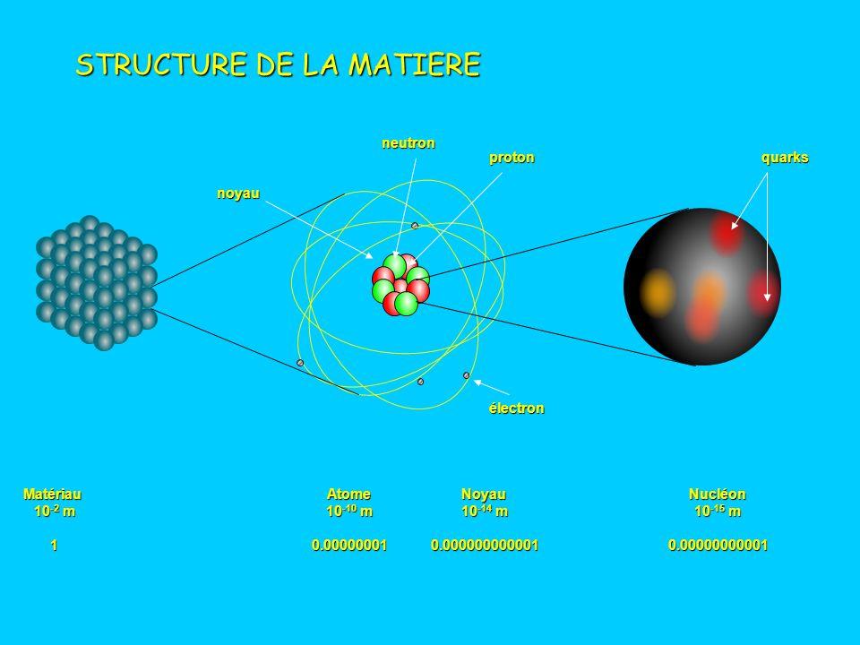 m 10 -3 10 -6 10 -9 10 -10 10 -14 10 -15 10 -18 Puce Cellule Molécule Atome Noyau Nucléon Quarks DE LA PUCE AU QUARK hydrogène oxygène H 2 O : eau