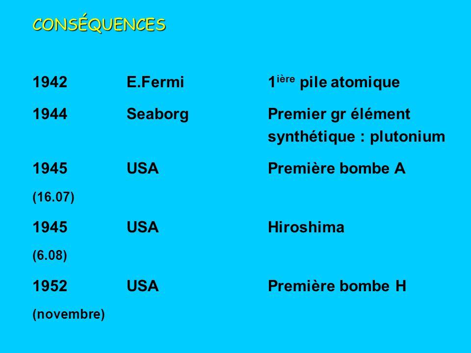 CONSÉQUENCES 1942E.Fermi1 ière pile atomique 1944SeaborgPremier gr élément synthétique : plutonium 1945USAPremière bombe A (16.07) 1945USAHiroshima (6.08) 1952USAPremière bombe H (novembre)