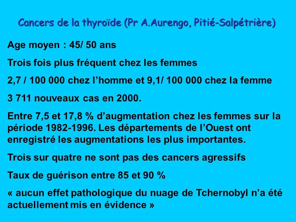 Fréquence des cancers de la thyroïde