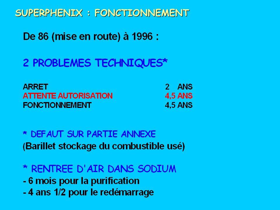 SUPERPHENIX / COÛT