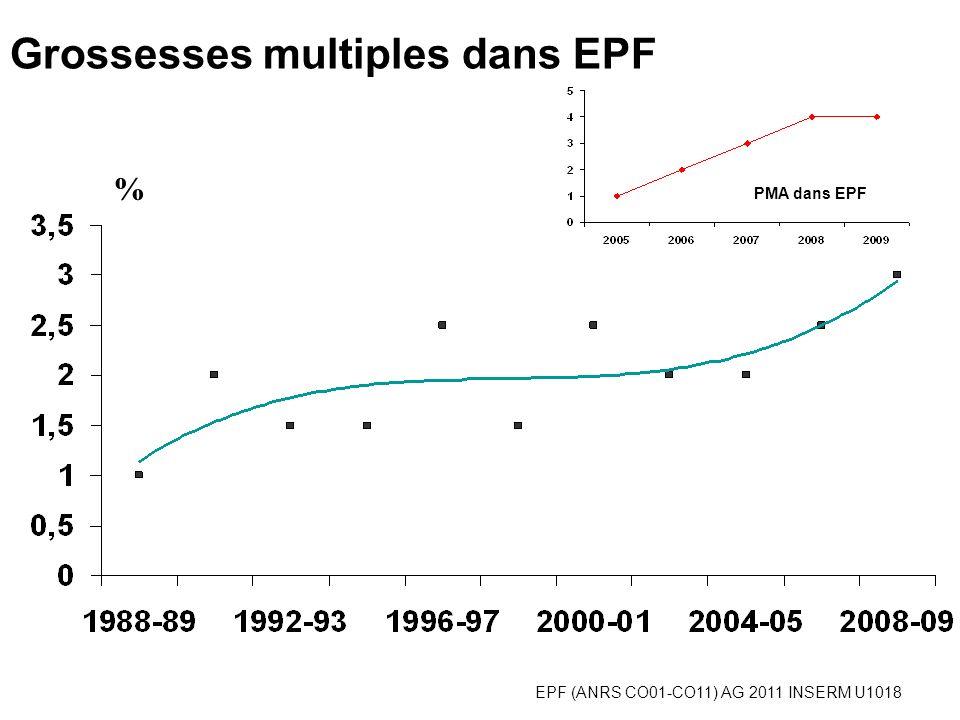 EPF (ANRS CO01-CO11) AG 2011 INSERM U1018 Grossesses multiples dans EPF % PMA dans EPF