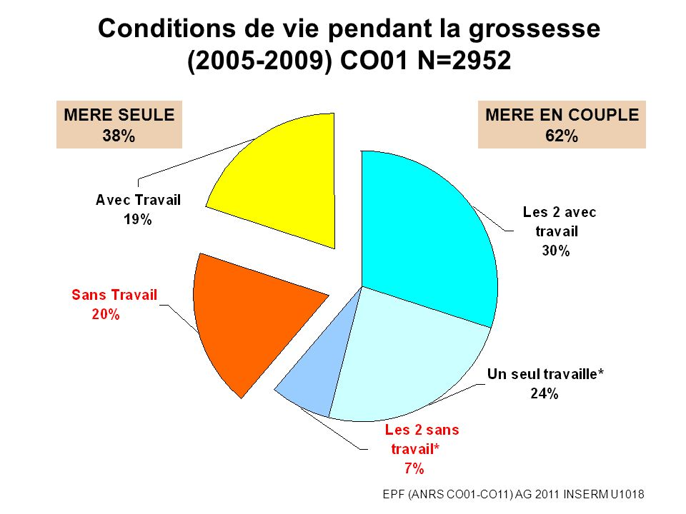 Conditions de vie pendant la grossesse (2005-2009) CO01 N=2952 MERE SEULE 38% MERE EN COUPLE 62% EPF (ANRS CO01-CO11) AG 2011 INSERM U1018