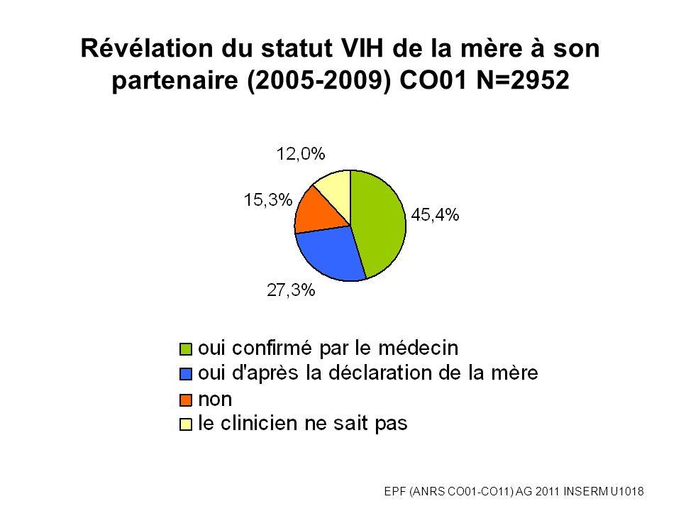 Révélation du statut VIH de la mère à son partenaire (2005-2009) CO01 N=2952 EPF (ANRS CO01-CO11) AG 2011 INSERM U1018