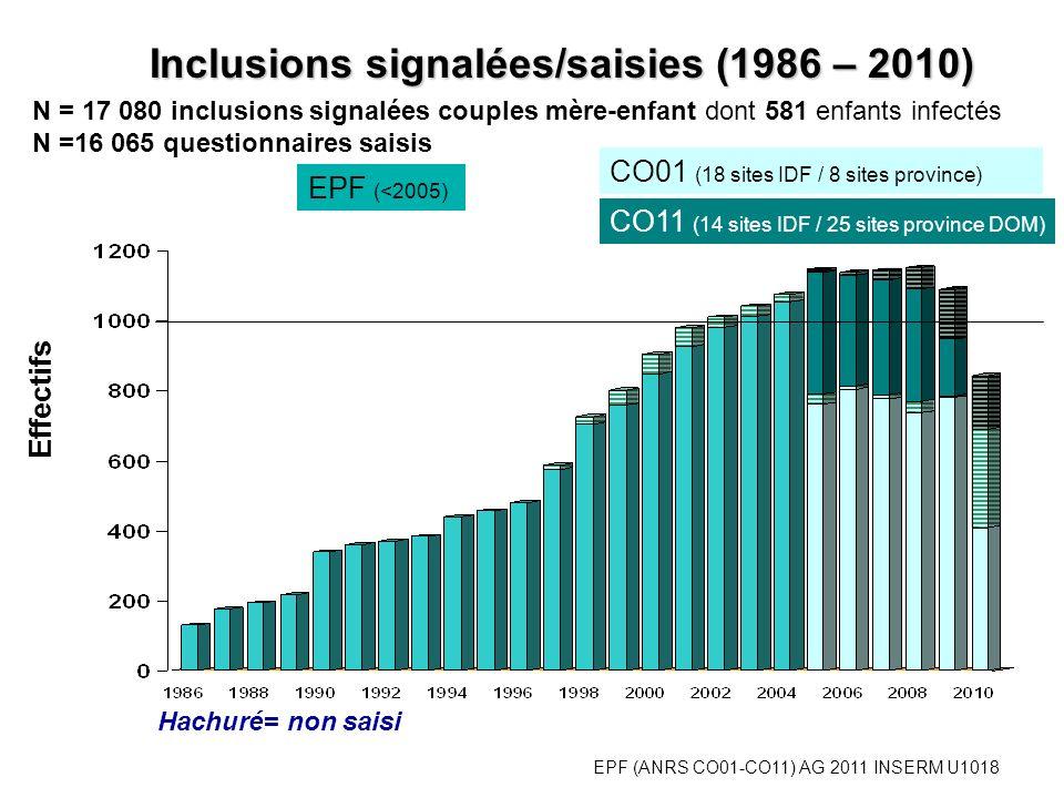 EPF (ANRS CO01-CO11) AG 2011 INSERM U1018 Femmes originaires dAfrique subsaharienne %