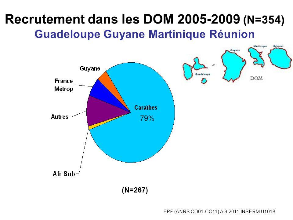 EPF (ANRS CO01-CO11) AG 2011 INSERM U1018 Recrutement dans les DOM 2005-2009 (N=354) Guadeloupe Guyane Martinique Réunion 79% (N=267)