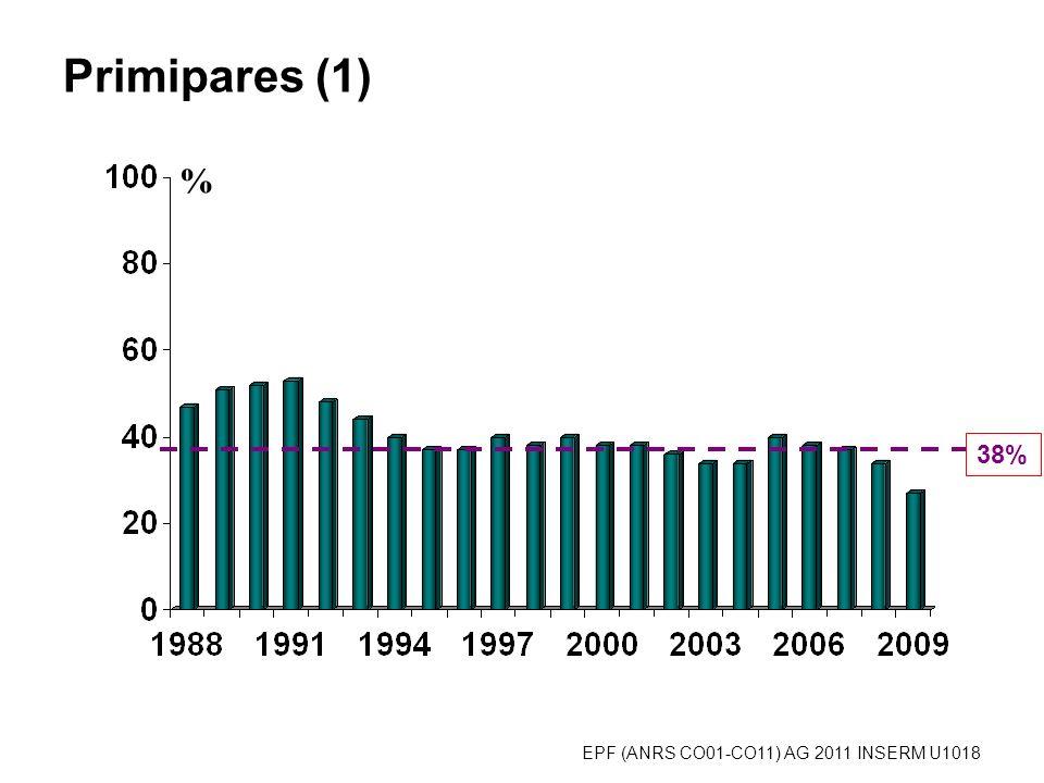 Primipares (2) % selon la cohorte dinclusion 38%