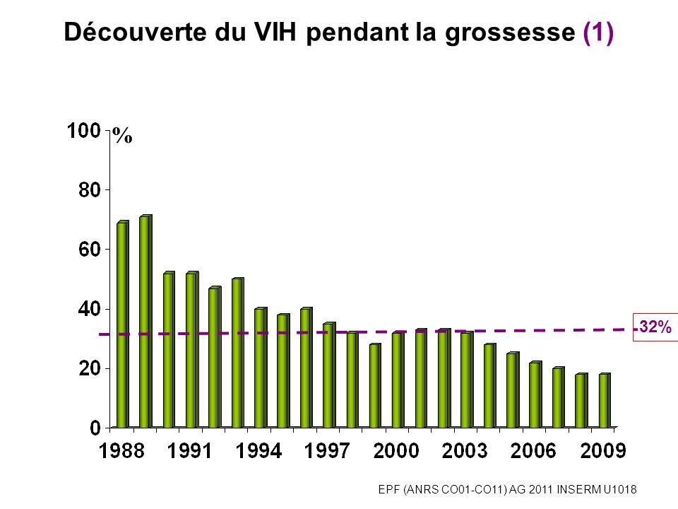 EPF (ANRS CO01-CO11) AG 2011 INSERM U1018 % Découverte du VIH pendant la grossesse chez les primipares (2) selon lorigine géographique 32%