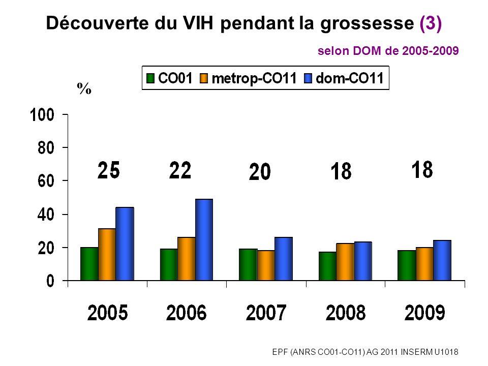 EPF (ANRS CO01-CO11) AG 2011 INSERM U1018 % Découverte du VIH pendant la grossesse (3) selon DOM de 2005-2009