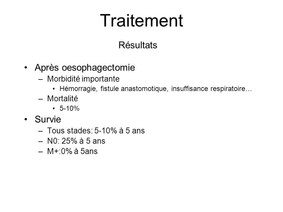 Traitement Après oesophagectomie –Morbidité importante Hémorragie, fistule anastomotique, insuffisance respiratoire… –Mortalité 5-10% Survie –Tous sta