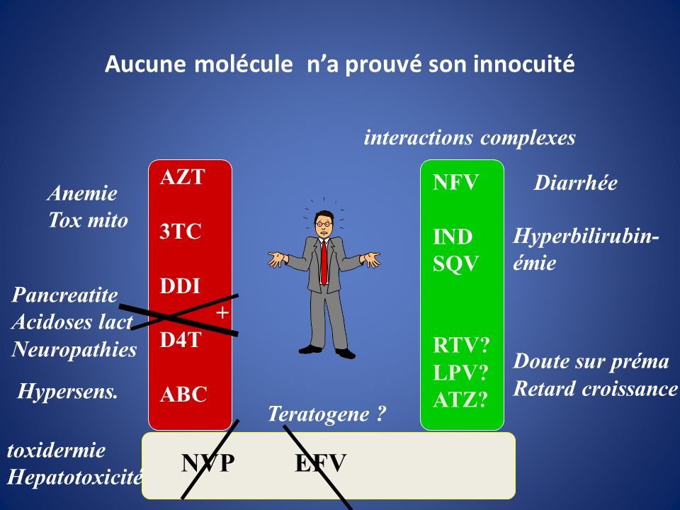 Recommandations Françaises 2010 Trithérapie AZT + 3TC + LPV/r (ou ATV/r) Si autre traitement en cours: -Remplacer D4T ou DDI par un autre INTI -Remplacer EFV si grossesse au 1 er trimestre -Nouvelles molécules: pas de données