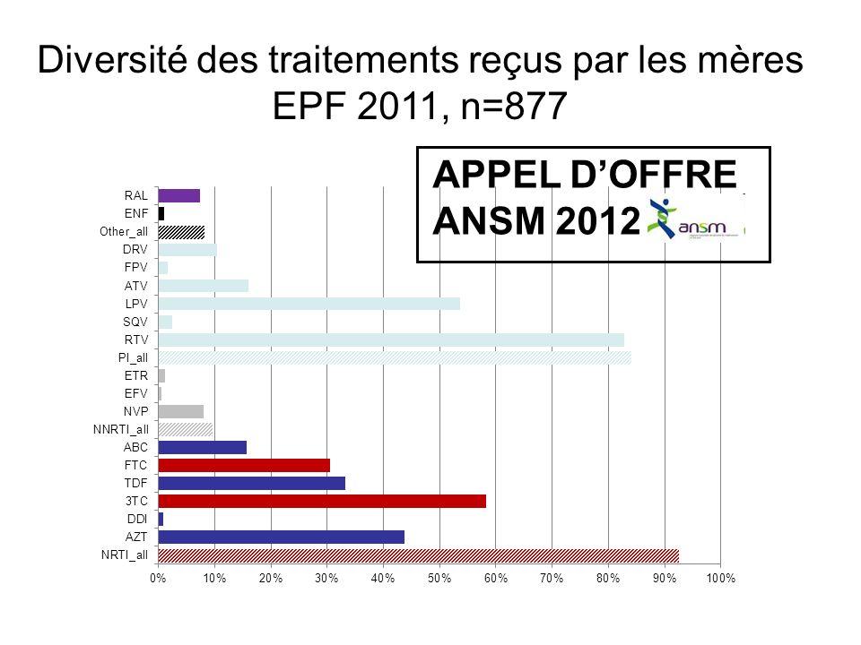 Diversité des traitements reçus par les mères EPF 2011, n=877 APPEL DOFFRE ANSM 2012