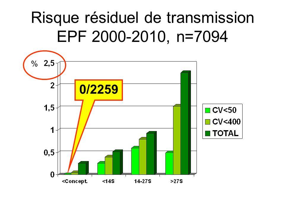 Risque résiduel de transmission EPF 2000-2010, n=7094 % 0/2259