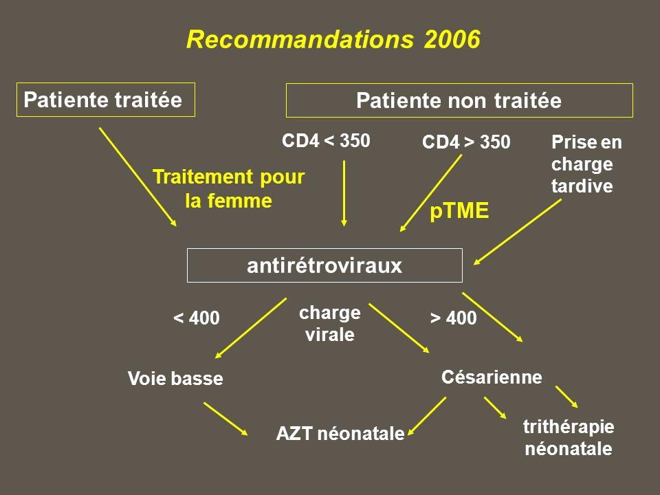 Recommandations 2006 Patiente non traitée CD4 > 350 CD4 < 350 charge virale pTME antirétroviraux Patiente traitée Traitement pour la femme Voie basse AZT néonatale < 400 Césarienne > 400 trithérapie néonatale Prise en charge tardive