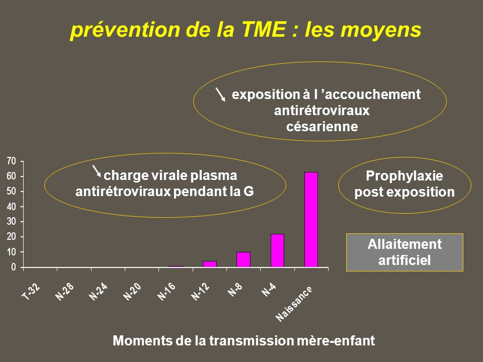 prévention de la TME : les moyens Moments de la transmission mère-enfant exposition à l accouchement antirétroviraux césarienne charge virale plasma antirétroviraux pendant la G Prophylaxie post exposition Transmission postnatale Allaitement artificiel