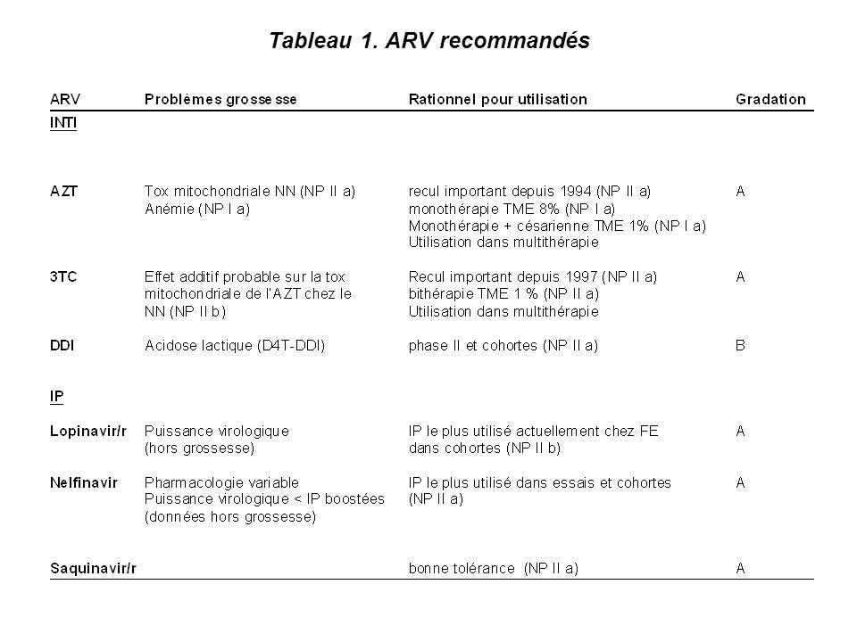 Tableau 1. ARV recommandés