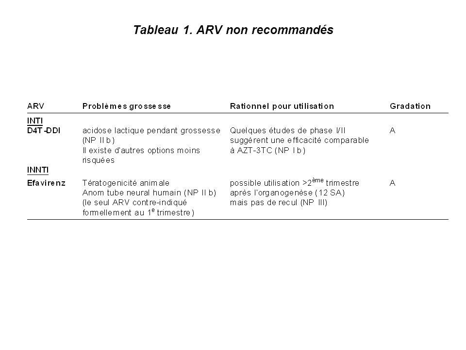 Tableau 1. ARV non recommandés