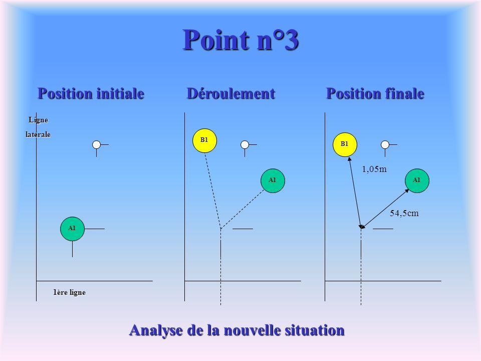 Point n°3 Position initiale Position finale A1 B1 Déroulement A1 B1 54,5cm 1,05mLignelatérale 1ère ligne Coup régulier Coup irrégulier Le coup est irrégulier car la boule A1 a été projetée de plus de 50cm