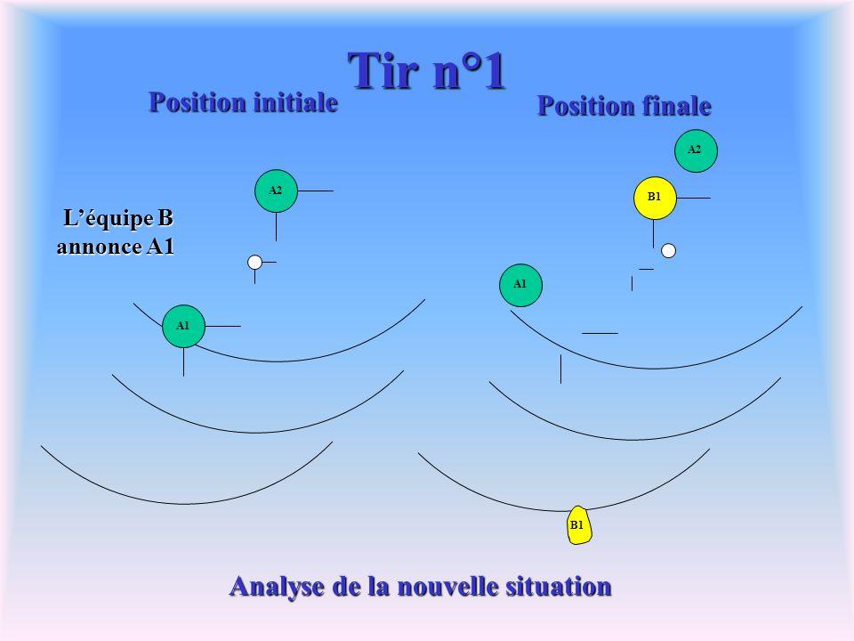 Tir n°1 A2A1 Position initiale Position finale B1 A2 A1 B1 Léquipe B annonce A1 Analyse de la nouvelle situation