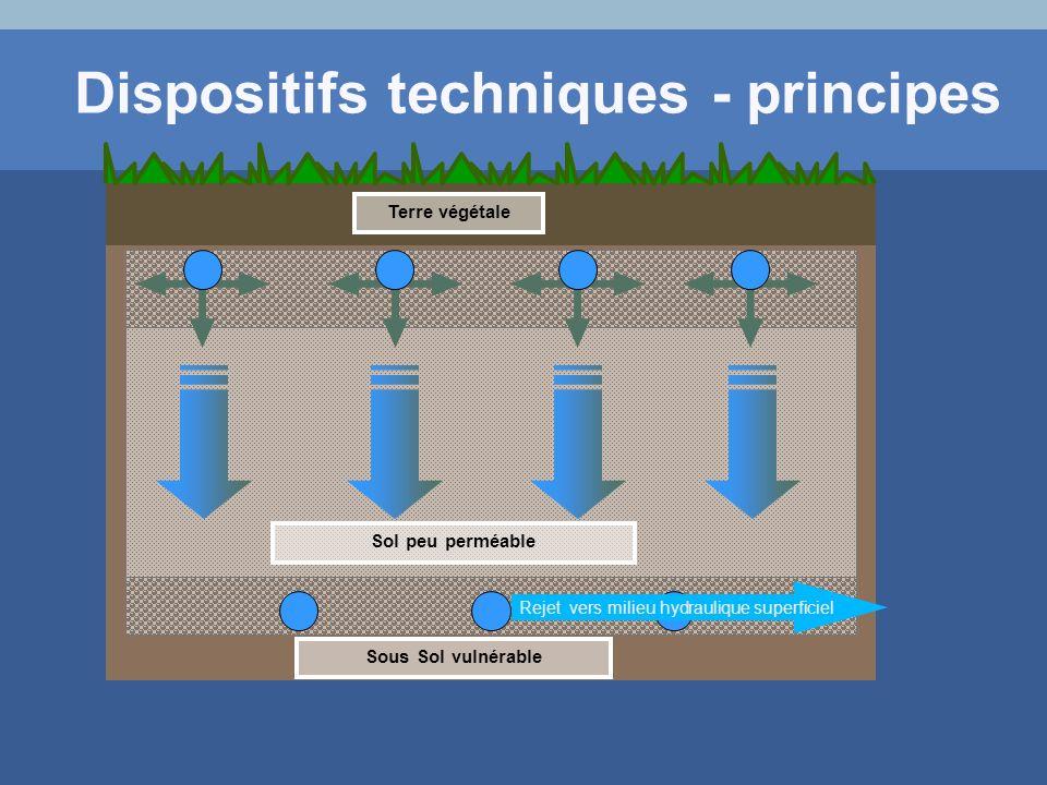 Terre végétale Sous Sol vulnérable Sol peu perméable Rejet vers milieu hydraulique superficiel Dispositifs techniques - principes