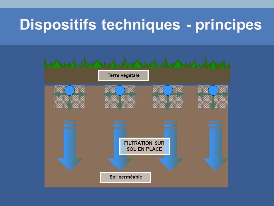 Terre végétale Sol perméable FILTRATION SUR SOL EN PLACE Dispositifs techniques - principes