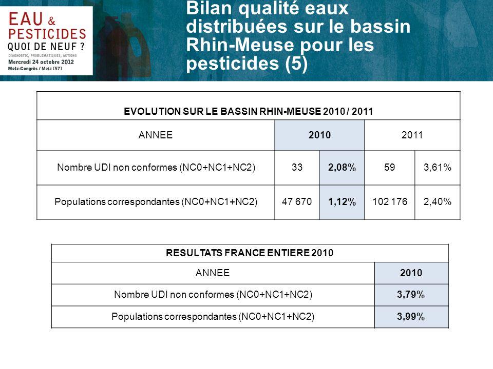 Bilan qualité eaux distribuées sur le bassin Rhin-Meuse pour les pesticides (5) EVOLUTION SUR LE BASSIN RHIN-MEUSE 2010 / 2011 ANNEE20102011 Nombre UD