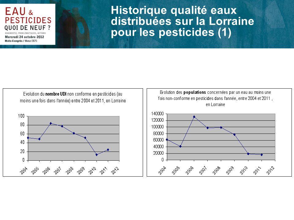 Historique qualité eaux distribuées sur la Lorraine pour les pesticides (1)