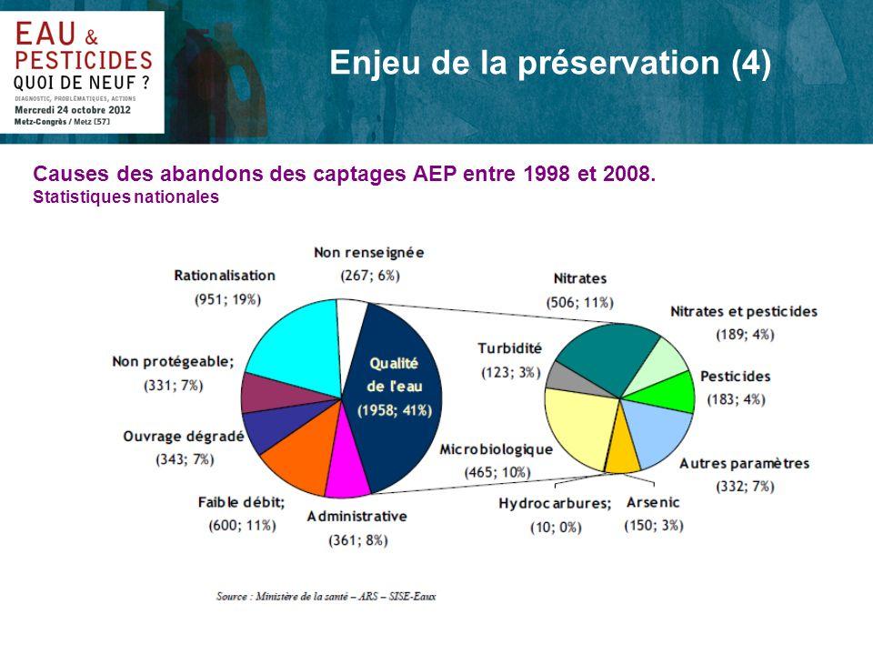 Enjeu de la préservation (4) Causes des abandons des captages AEP entre 1998 et 2008. Statistiques nationales