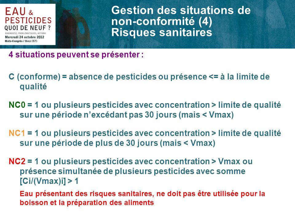 Gestion des situations de non-conformité (4) Risques sanitaires 4 situations peuvent se présenter : C (conforme) = absence de pesticides ou présence <