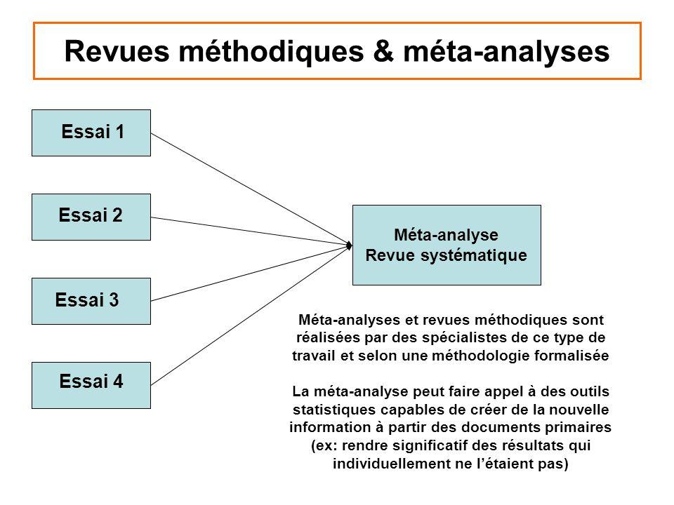 Revues méthodiques & méta-analyses Méta-analyse Revue systématique Essai 1 Essai 2 Essai 3 Essai 4 Méta-analyses et revues méthodiques sont réalisées