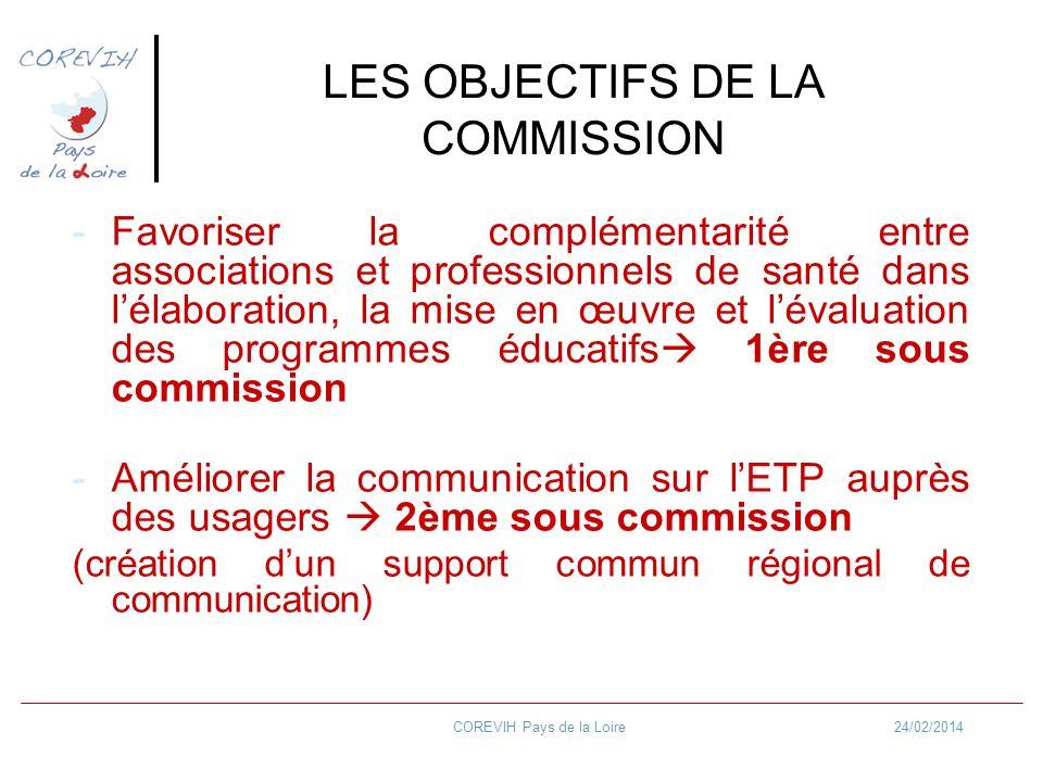 24/02/2014COREVIH Pays de la Loire LES OBJECTIFS DE LA COMMISSION -Favoriser la complémentarité entre associations et professionnels de santé dans lél