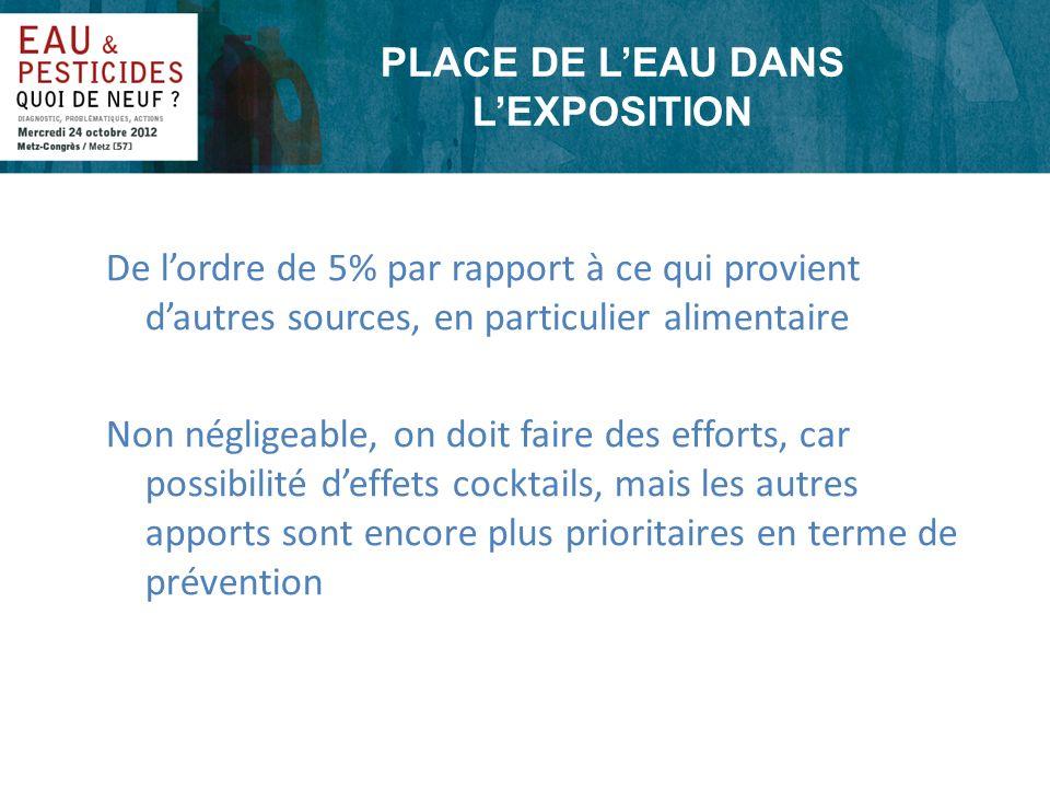 PLACE DE LEAU DANS LEXPOSITION De lordre de 5% par rapport à ce qui provient dautres sources, en particulier alimentaire Non négligeable, on doit fair