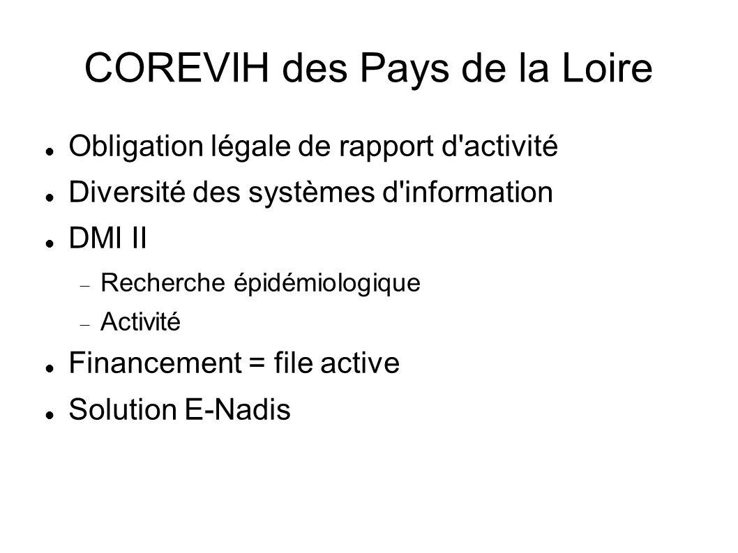 COREVIH des Pays de la Loire Obligation légale de rapport d'activité Diversité des systèmes d'information DMI II Recherche épidémiologique Activité Fi
