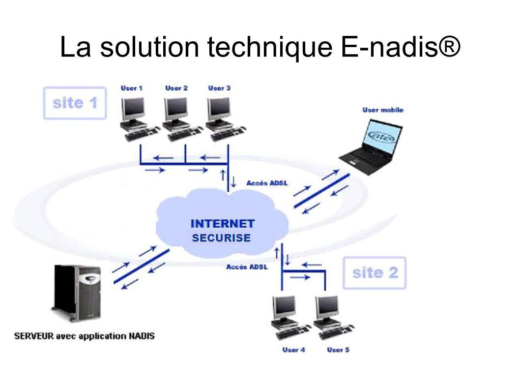 Solution E-Nadis Page HTML sur Internet Un poste avec liaison haut débit + citrix Un serveur hébergé Une base de données Sécurisées Anonymisées Exploitation uniquement pour les services collectant les données Maintenance facilité Coût nul pour létablissement hébergé