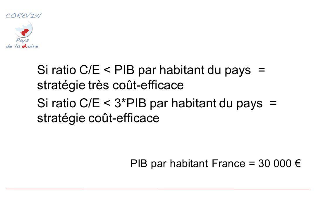 Si ratio C/E < PIB par habitant du pays = stratégie très coût-efficace Si ratio C/E < 3*PIB par habitant du pays = stratégie coût-efficace PIB par habitant France = 30 000